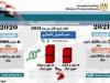 وزيرة التجارة والصناعة تعلن: 6% زيادة في حجم الصادرات المصرية غير البترولية